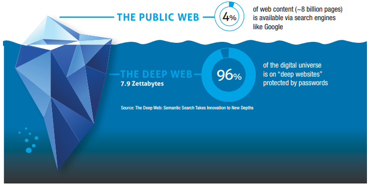 Deep Web e Dark web coprono il 90% del web