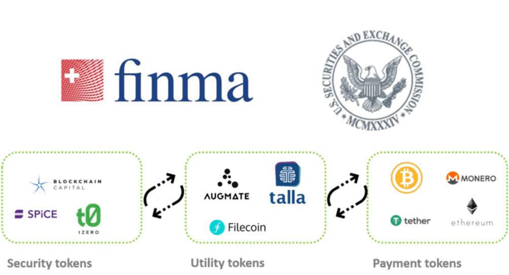 Finma classificazione tokens