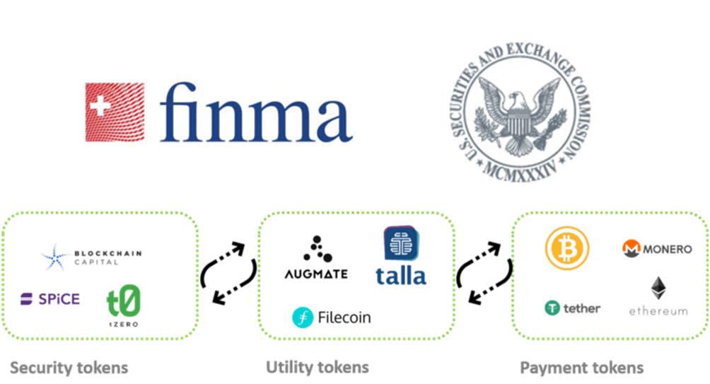 Finma classificazione tokens