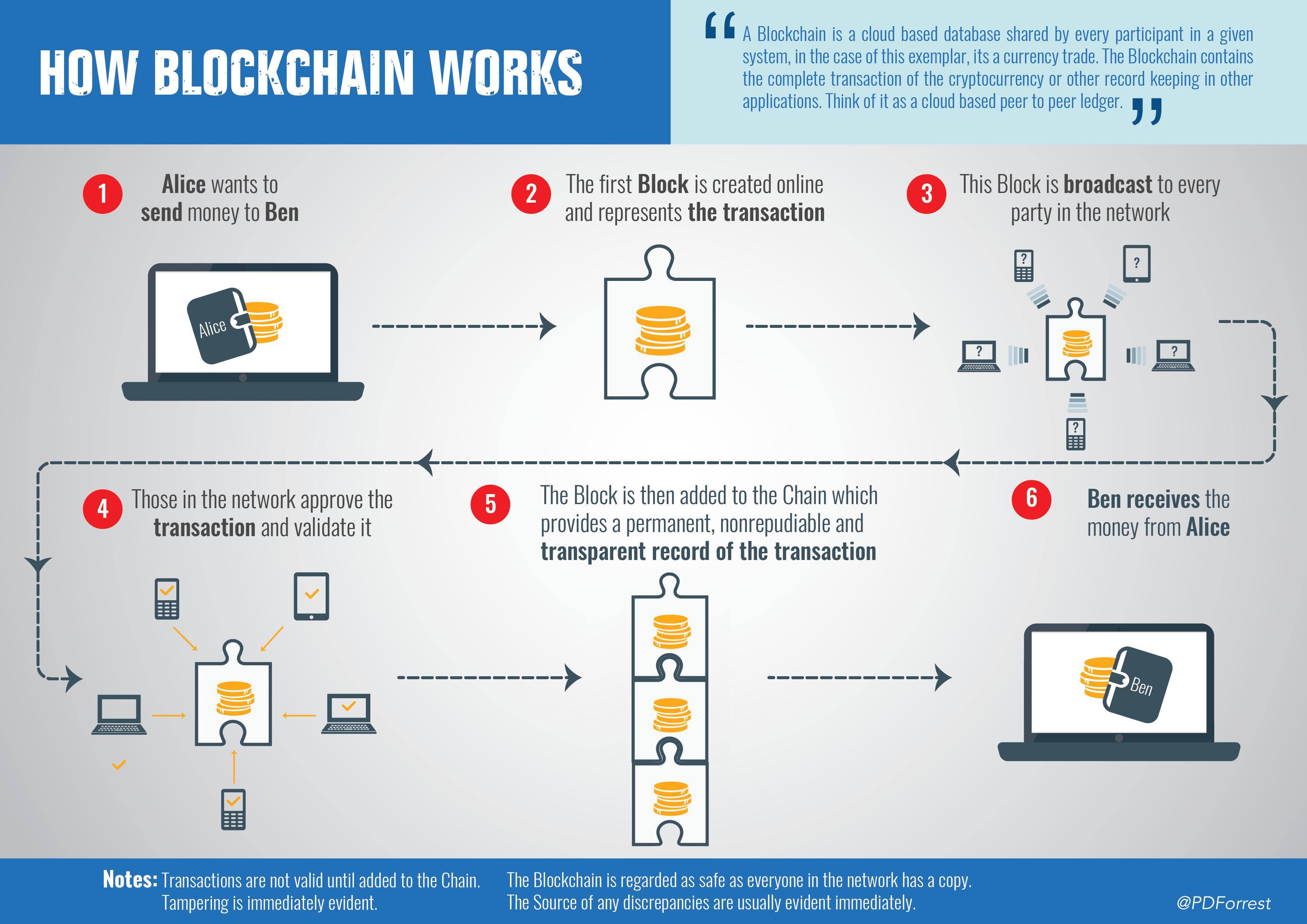 I falsi miti della blockchain