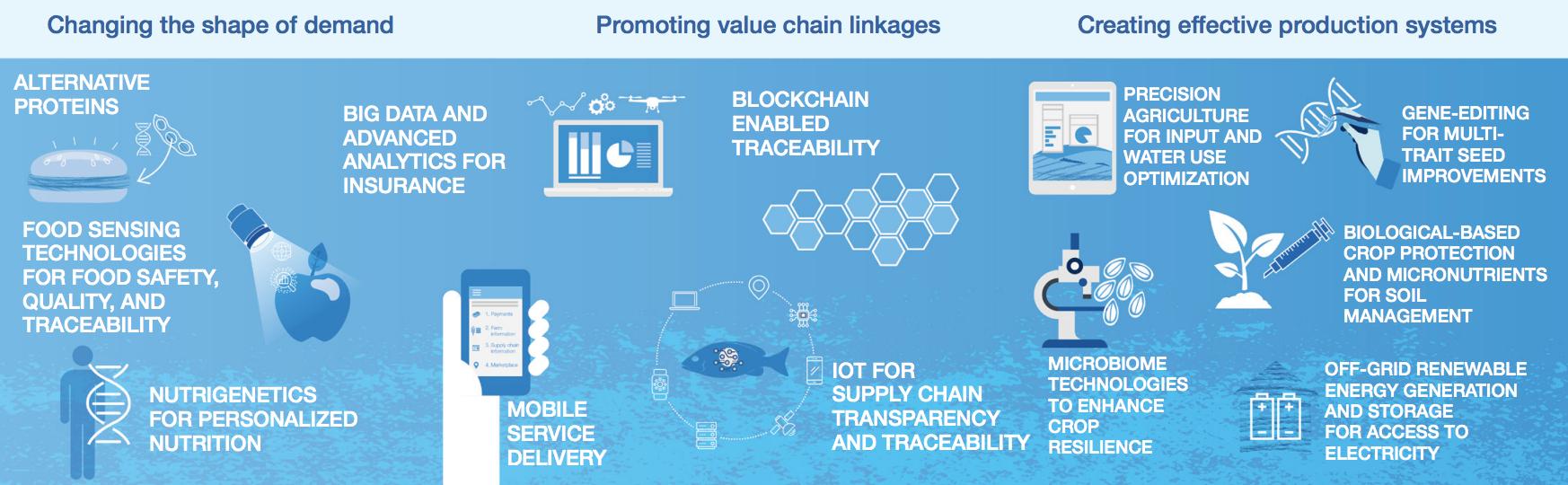 Blockchain e la quarta rivoluzione industriale