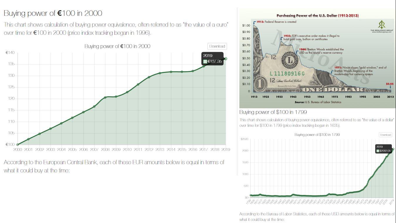 Poter di acquisto di euro e dollaro