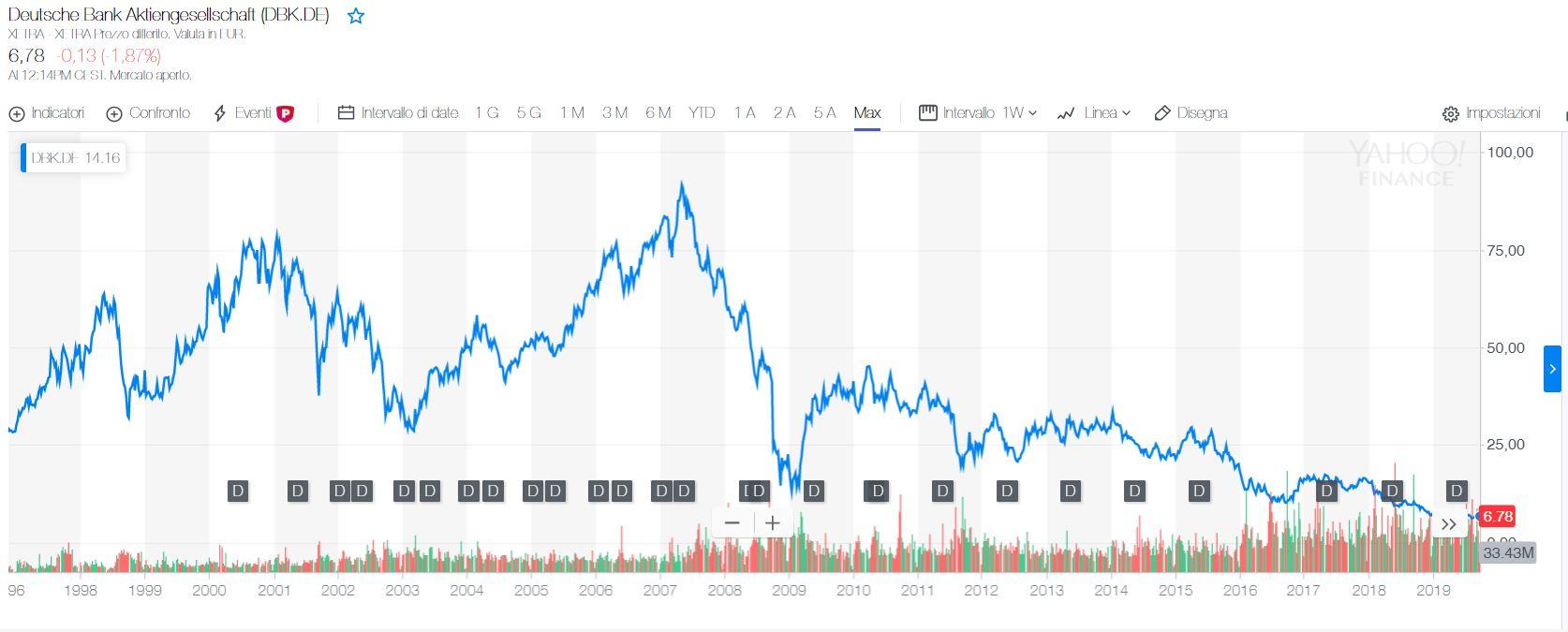 Grafico azioni deutsche bank