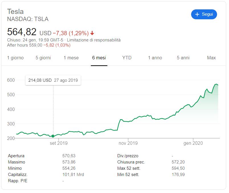 Grafico azionario di Tesla