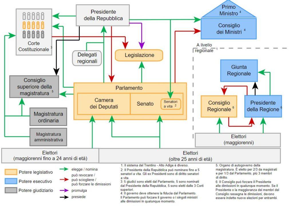 Gerarchia del governo Italiano