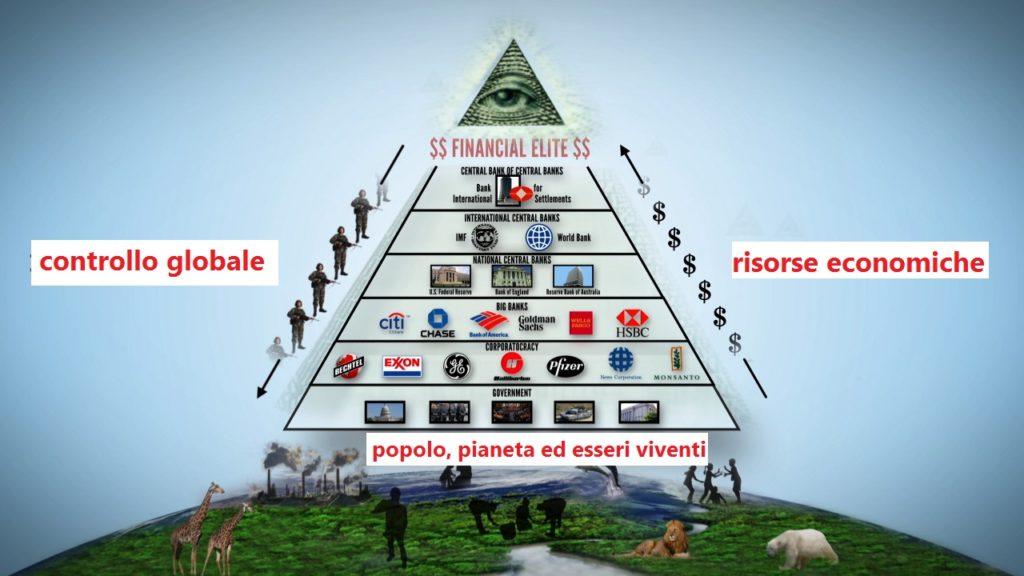 Piramide del sistema finanziario